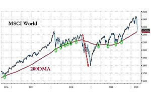 See full story: World Stocks At Key Support As Pandemic Fears Could Lead To Next Crash