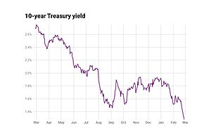See full story: 10 Year Treasury Yield Hovers Near All Time Low