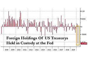 See full story: Fed Panics As Foreigners Dump A Record $109 Billion In US Treasuries