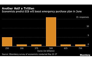 See full story: ECB About to Turn Up Printing Press to Finance Europe's Recovery: Bloomberg