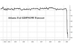 See full story: -51.2%! Atlanta Fed Now Expects Staggering Collapse In Q1 GDP