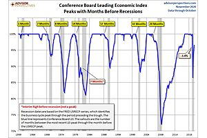 See full story: CB Leading Economic Index: Continued Recovery with Continued Downside Risk