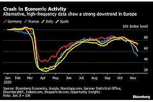 See full story: ECB's Guindos Says Euro Zone Economy Set for Another Contraction: Bloomberg