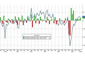 See full story: US Durable Goods Orders Surge In January To Pre-COVID Highs