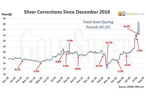 See full story: Here's Every Gold & Silver Correction in Their Two Biggest Runs, vs. Today